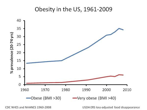 an analysis of two media articles on obesity Backgroundtemporal increases in the consumption of sugar-sweetened beverages have paralleled the rise in obesity prevalence, but whether the intake of such beverages.