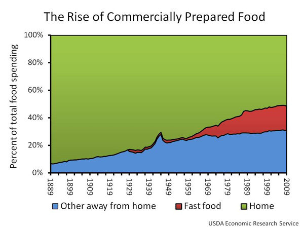Fast Food Rising And Obesity And Cancer