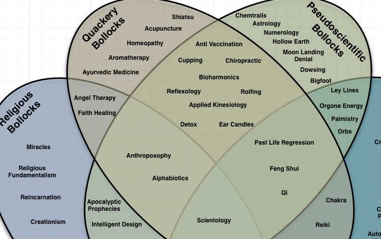 venn diagram of irrational nonsense  chart of woo    boing