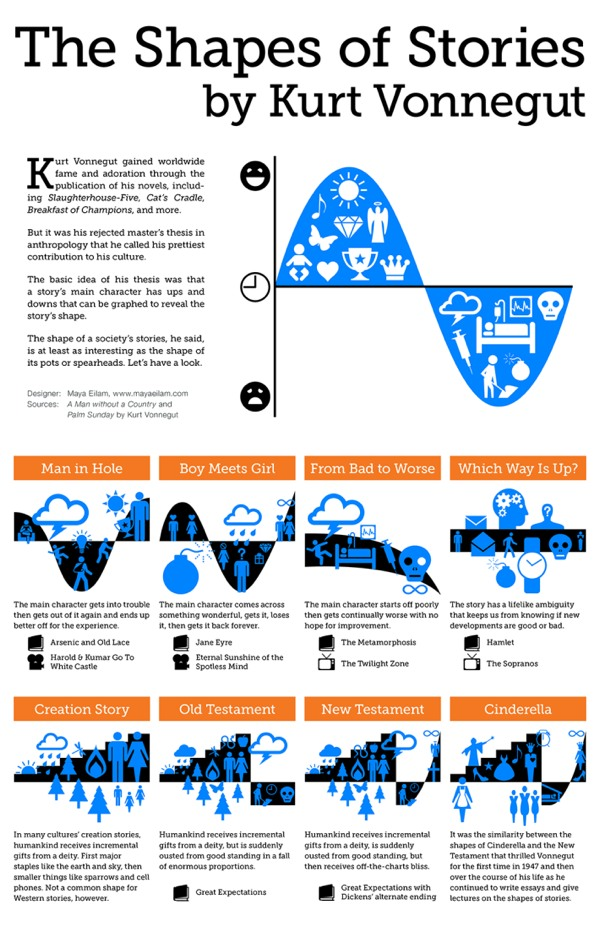 Kurt Vonnegut's Shapes of Stories in infographic form
