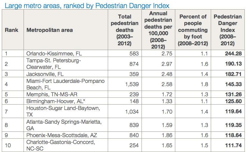 The 10 most dangerous US cities for pedestrians