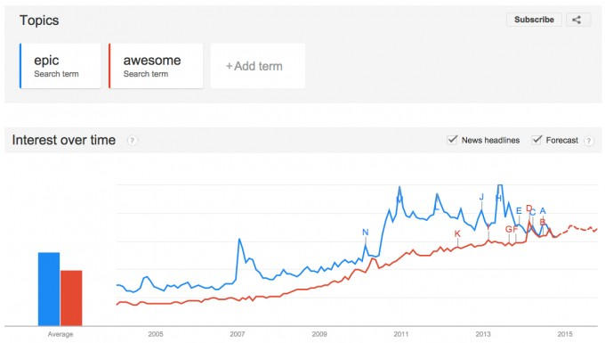 """Awesome! """"Epic"""" is declining in use (except atCNN)"""