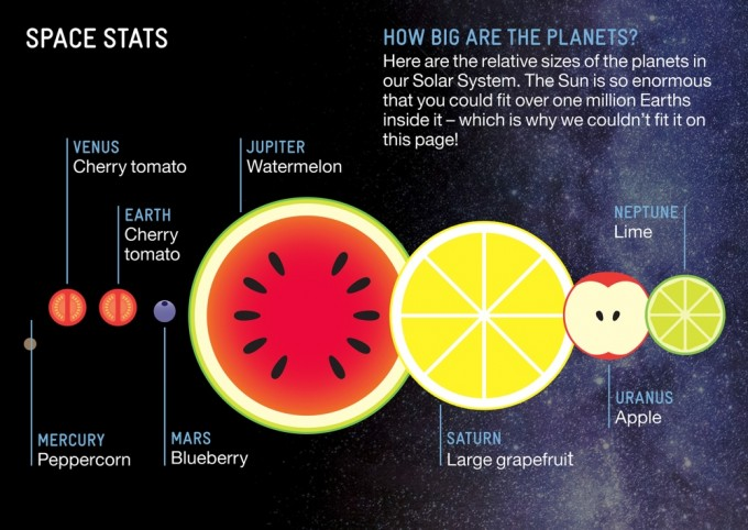 Relative Scale of the Solar System Planets, in Fruits ...