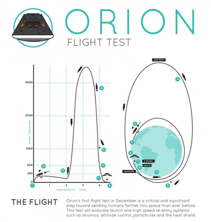 Go, Orion! NASA set to launch spacecraft on first step ...