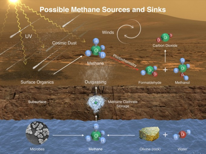 This image illustrates possible ways methane might be added to Mars' atmosphere (sources) and removed from the atmosphere (sinks). NASA's Curiosity Mars rover has detected fluctuations in methane concentration in the atmosphere, implying both types of activity occur on modern Mars. Image: NASA/JPL-Caltech/SAM-GSFC/Univ. of Michigan