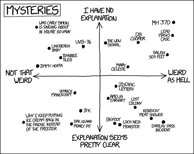 Xkcds Mysteries Graph Boing