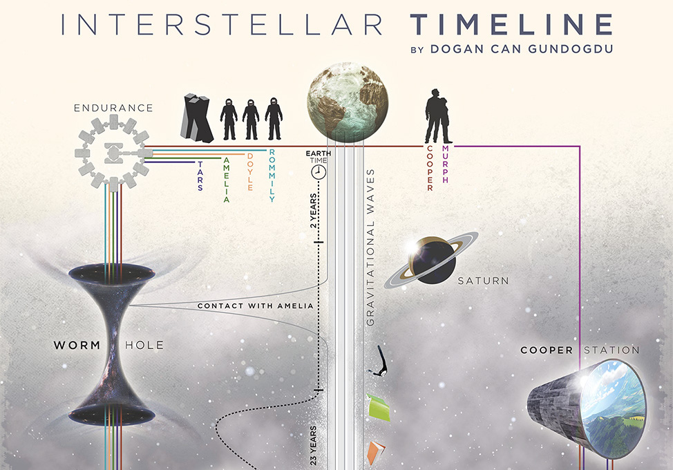 Interstellar Timeline In One Convenient Graph Boing Boing