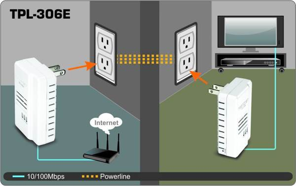 Create a wireless network from any outlet on your electrical system