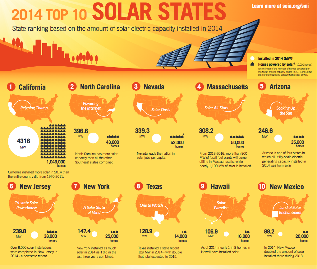 Four of USA's top solar states are on the east coast / Boing Boing
