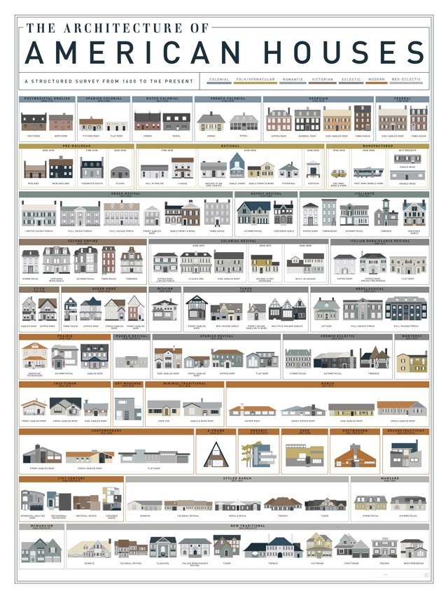 Poster shows 121 types of american house boing boing for Names of different style homes