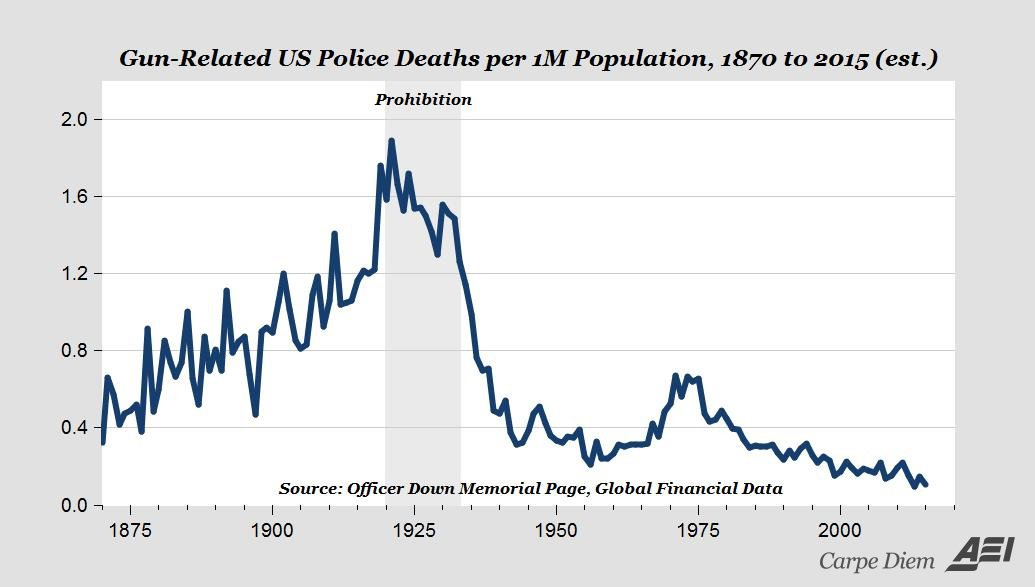"""The """"War on Cops"""" is a myth"""