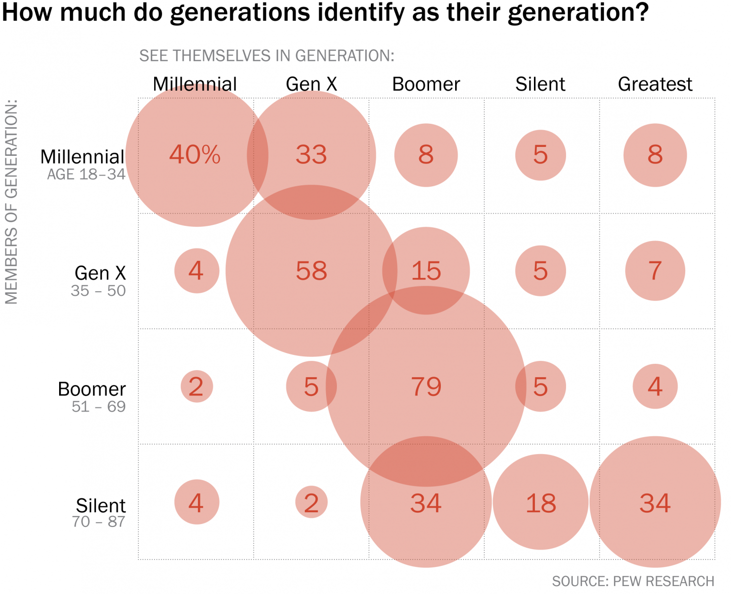 """Millennials """"don't realize"""" they are millennials"""
