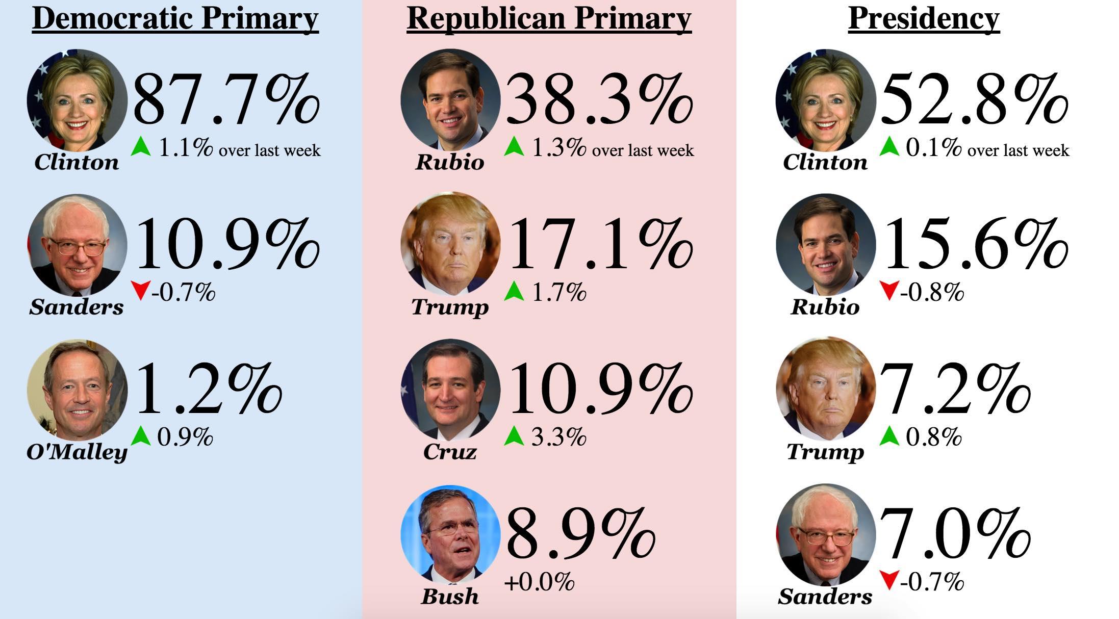 Donald Trump Wins 2016 Election