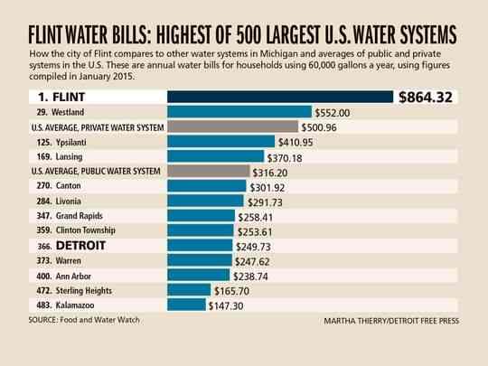 635912636417815459-DFP-Flint-water-rates-CHART-PRESTO
