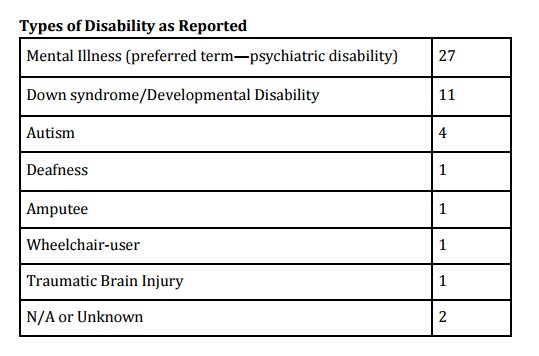 Up To Half Of The Americans Killed By Police Have A Disability
