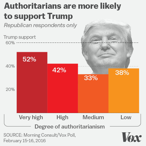 Authoritarians_Trump_support.0