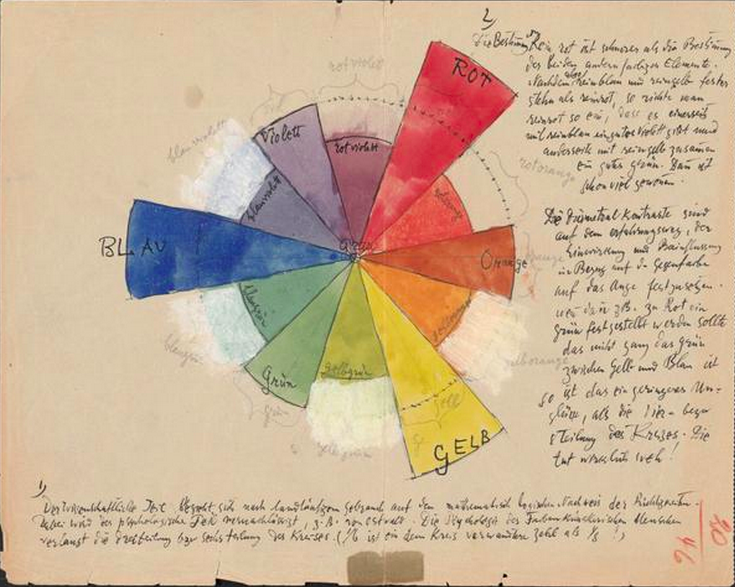 Paul Klee's notebooks scanned and posted online: 3900 pages!