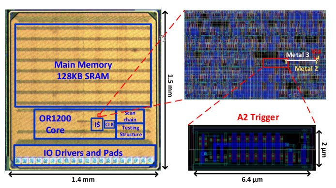 Undetectable proof-of-concept chip poisoning uses analog circuits to escalate privilege