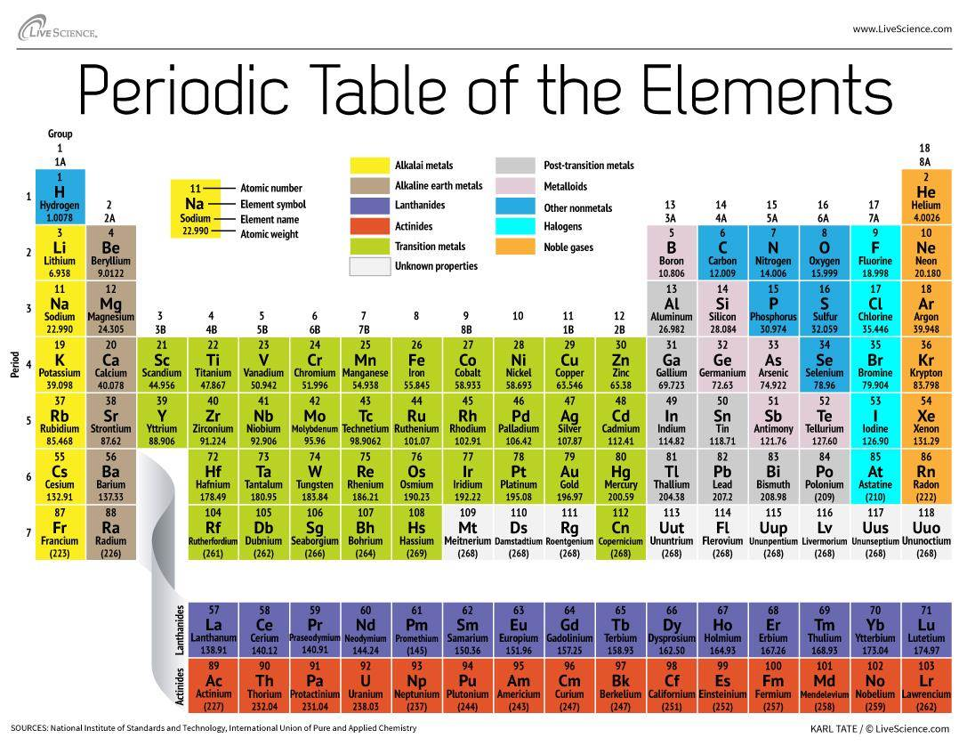 140502 science periodic table 140502 science periodic table elementsb2bbb9954b92280ff8011bdcee6e4dccnbcnews ux 2880 1000 boing boing gamestrikefo Image collections