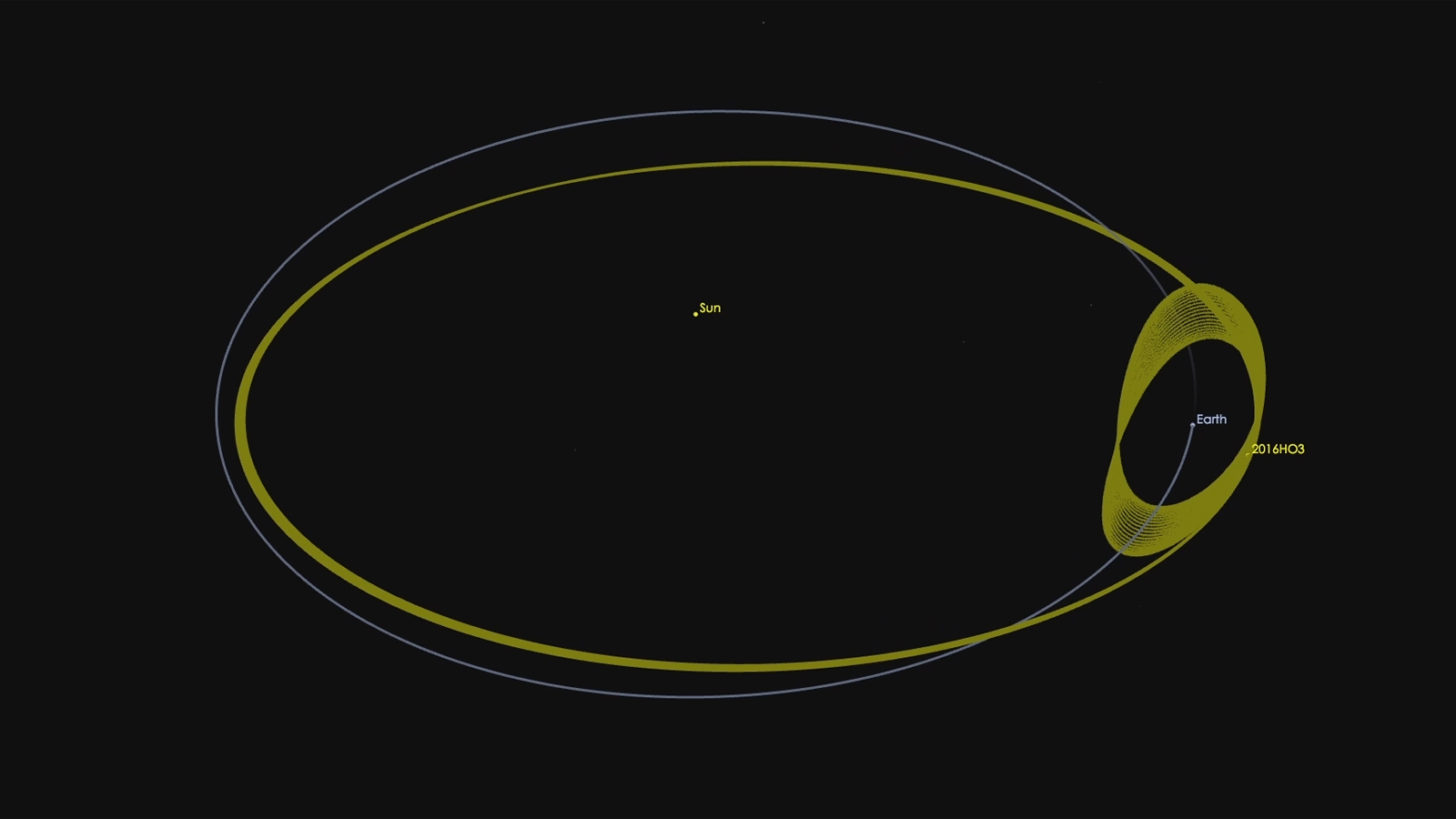 Asteroid 2016 HO3 has an orbit around the sun that keeps it as a constant companion of Earth. Credit: NASA/JPL-Caltech