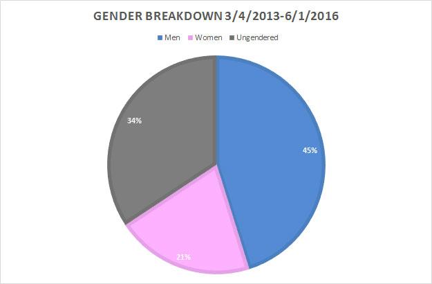 gender-grand-total