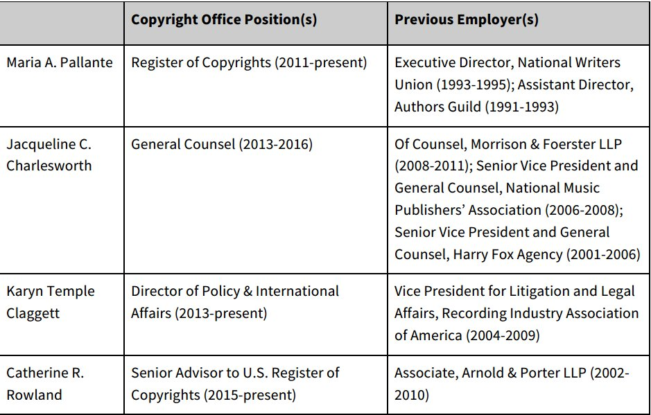 The US Copyright Office is the poster child for regulatory