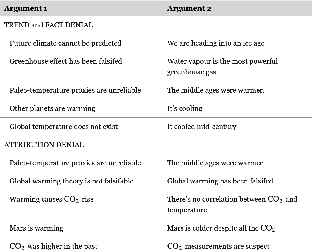 Climate denial's internal contradictions spring from a need to defend economic doctrine