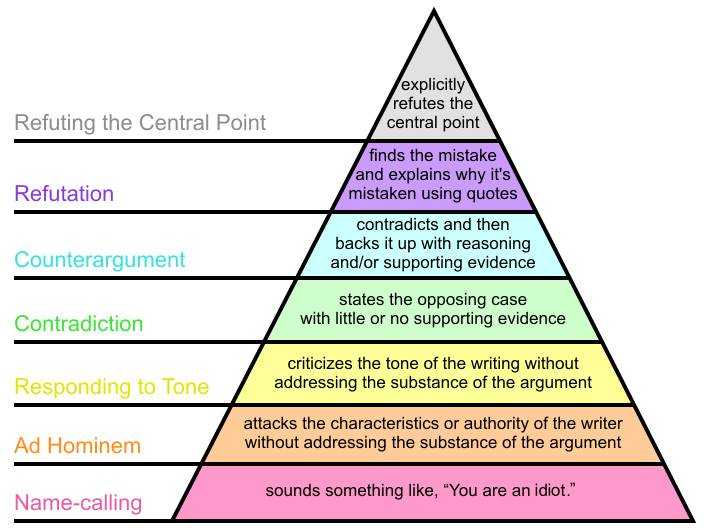 More details Graham's Hierarchy of Disagreement lists name calling as the lowest type of argument in a disagreement. Image: Wikipedia