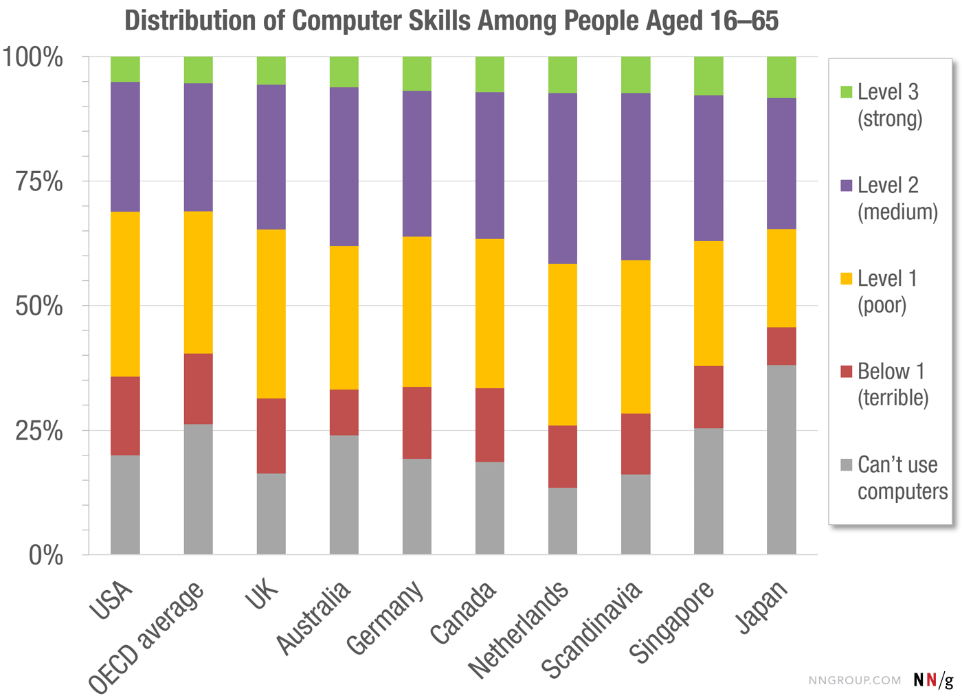 people really really suck at using computers - Software Proficiency Meaning