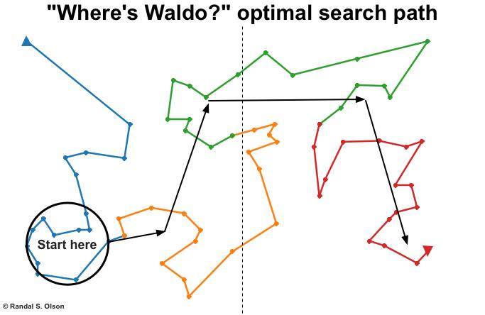 waldo-ga-optimal-search-path