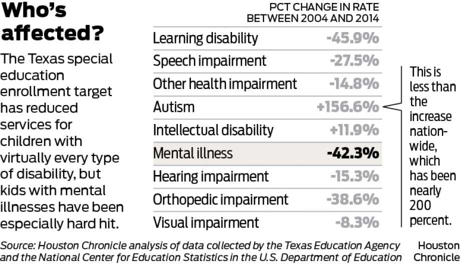 What Texas Did To Its Special Education >> For 13 Years Texas Has Been Secretly Illegally Denying Kids