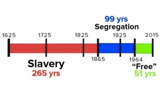Image result for slavery timeline