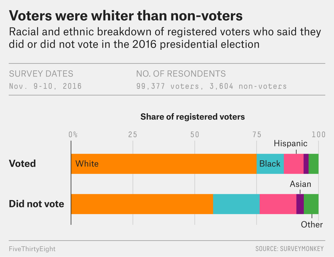 Registered Democrats (mostly young and/or racialised) who didn't vote cost Hillary the election