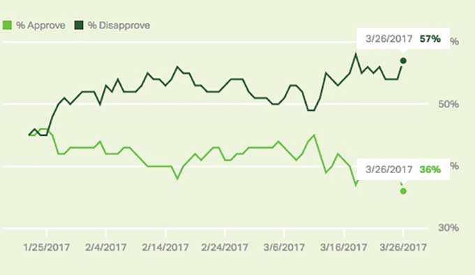 Gallup poll finds Trump approval rating at new low