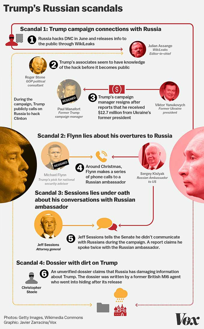 The Trump Russia Scandals A Quick Visual Guide Boing Boing