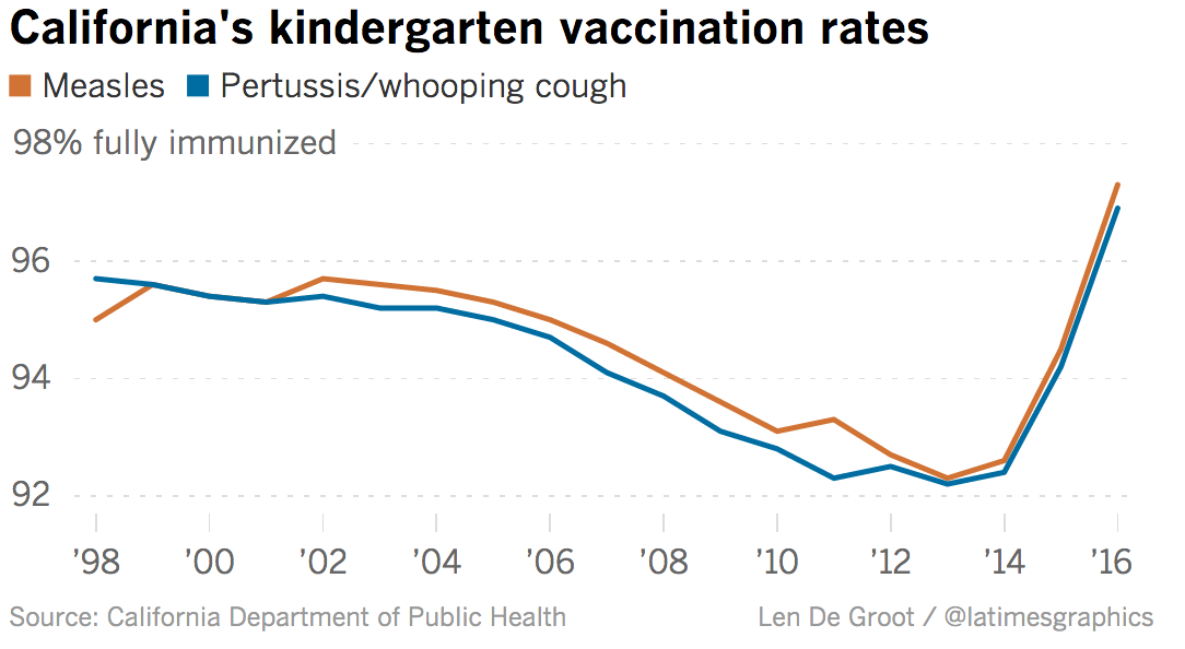 California vaccination rate hits new high after tougher immunization law