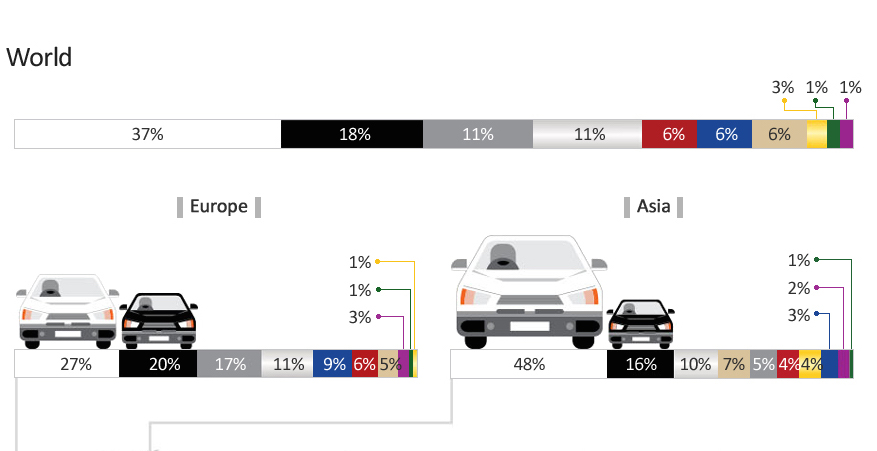 According To This Infographic Citing Axalta Coating Systems Asians Like White Cars At About Twice The Numbers Of North Americans And Europeans