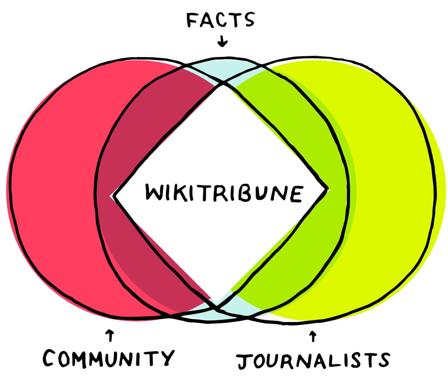 """Jimmy """"Wikipedia"""" Wales just launched an anti-fake-news wiki: Wikitribune"""