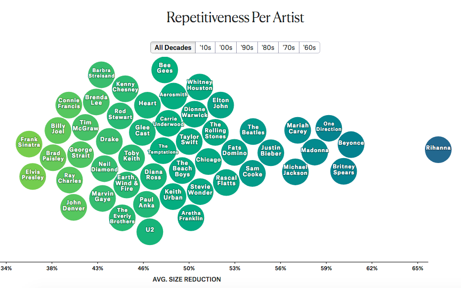 Lyric learning to lean lyrics : Are pop lyrics getting more repetitive? (hint: yes) / Boing Boing