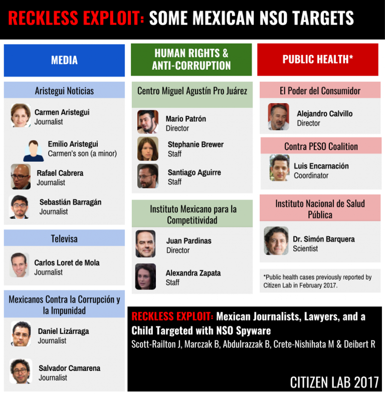 Spyware targeted Mexican journalists and activists