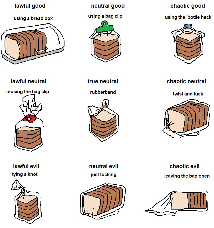 Bread Storage Alignment Chart Boing Boing