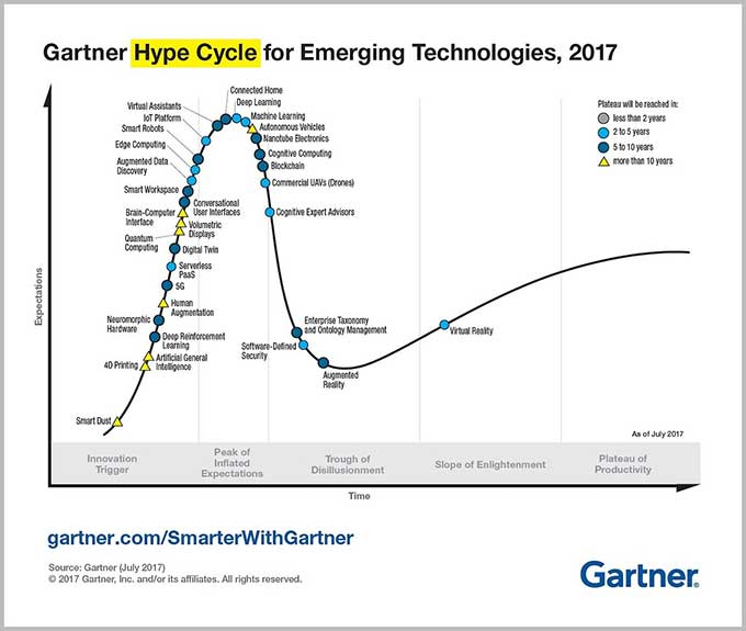"AR and VR poised to climb out of the ""trough of dillusionment"" on Gartner Hype Cycle"