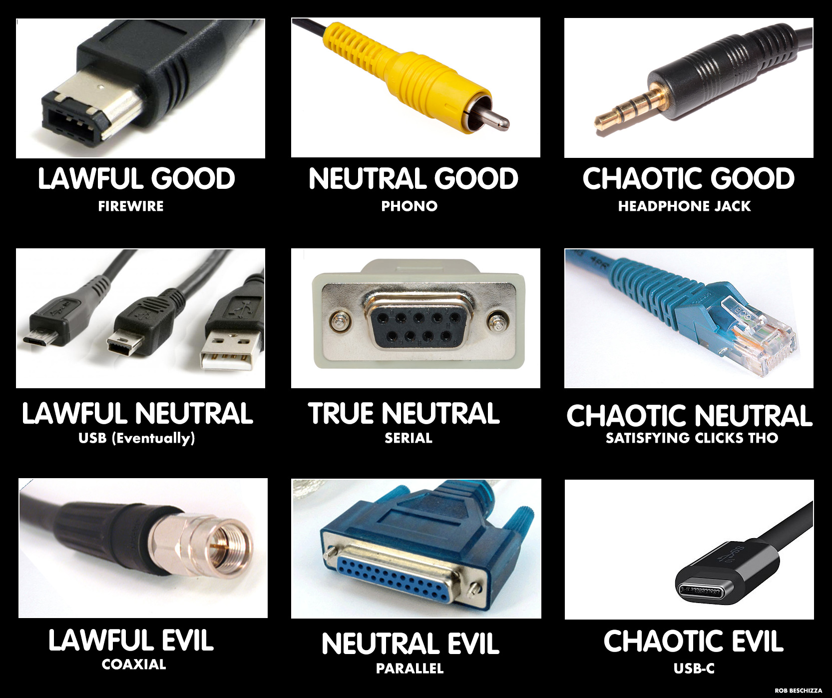 Connector Alignment Chart Boing Boing
