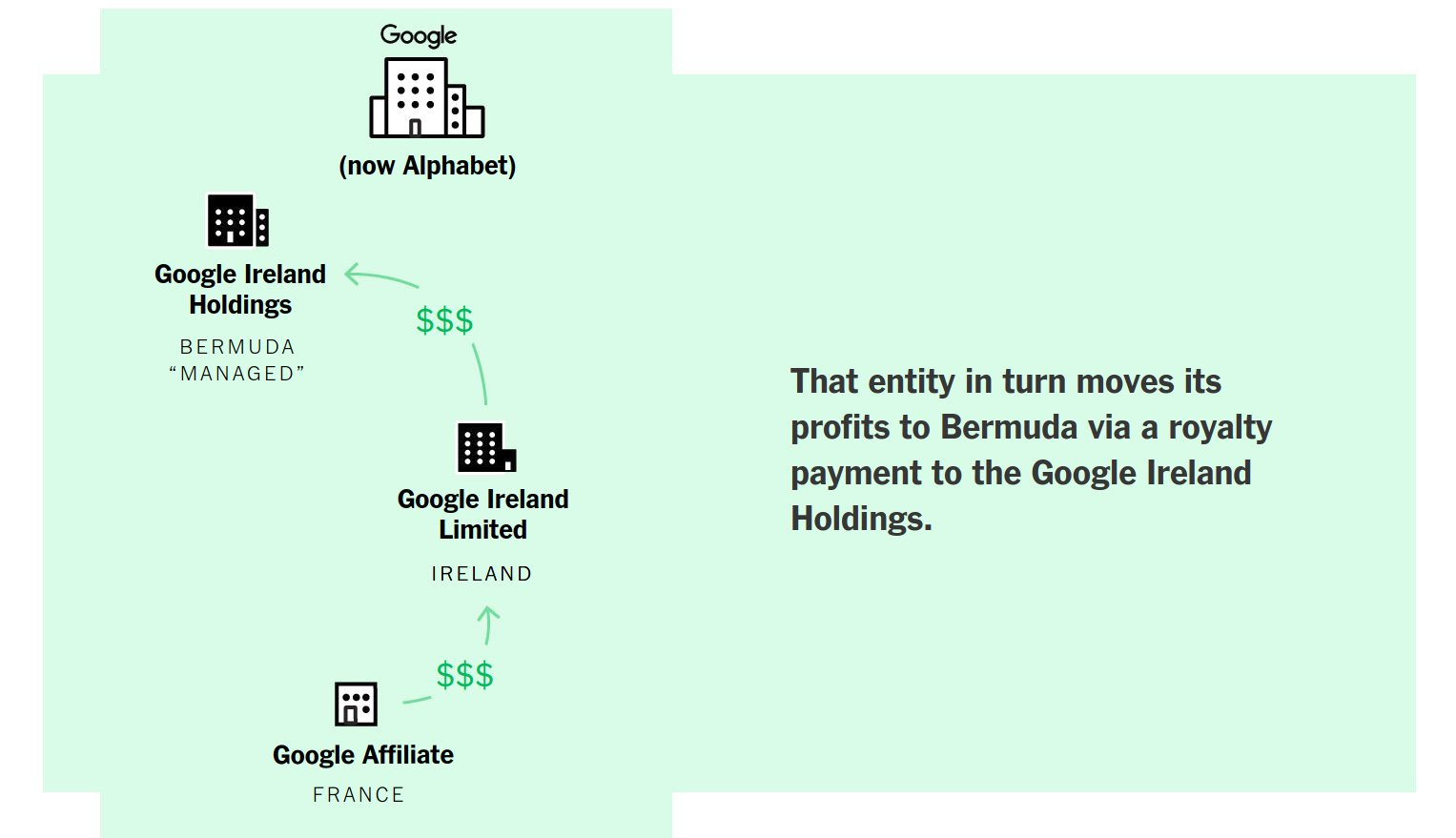 Excellent, plain-language explainer on corporate and 1 percenter tax evasion, with a simple solution