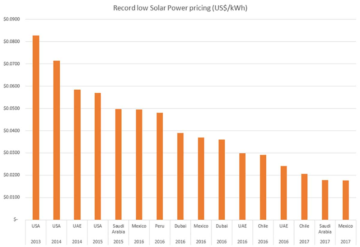 World S Cheapest Electricity Is Mexican Solar Power