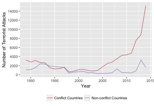 Terrorism is way, way down, except in countries torn apart by civil war, often where the US has sent...