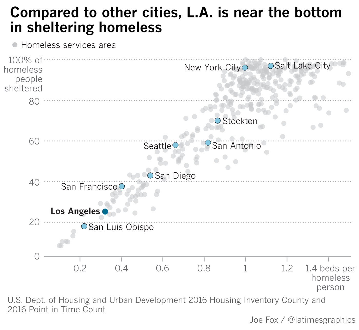 LA's Soaring Homelessness Is Distorting The National
