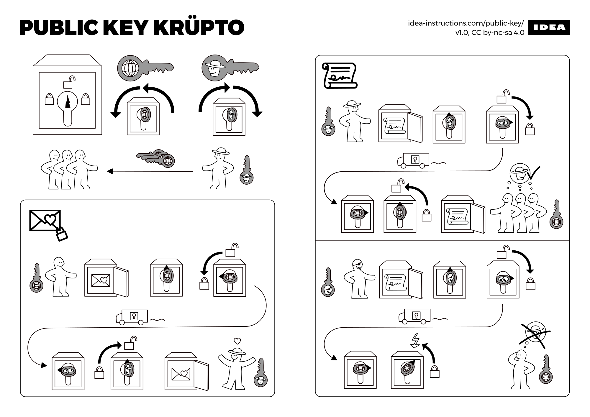 A crypto primer in the form of Ikea instructions