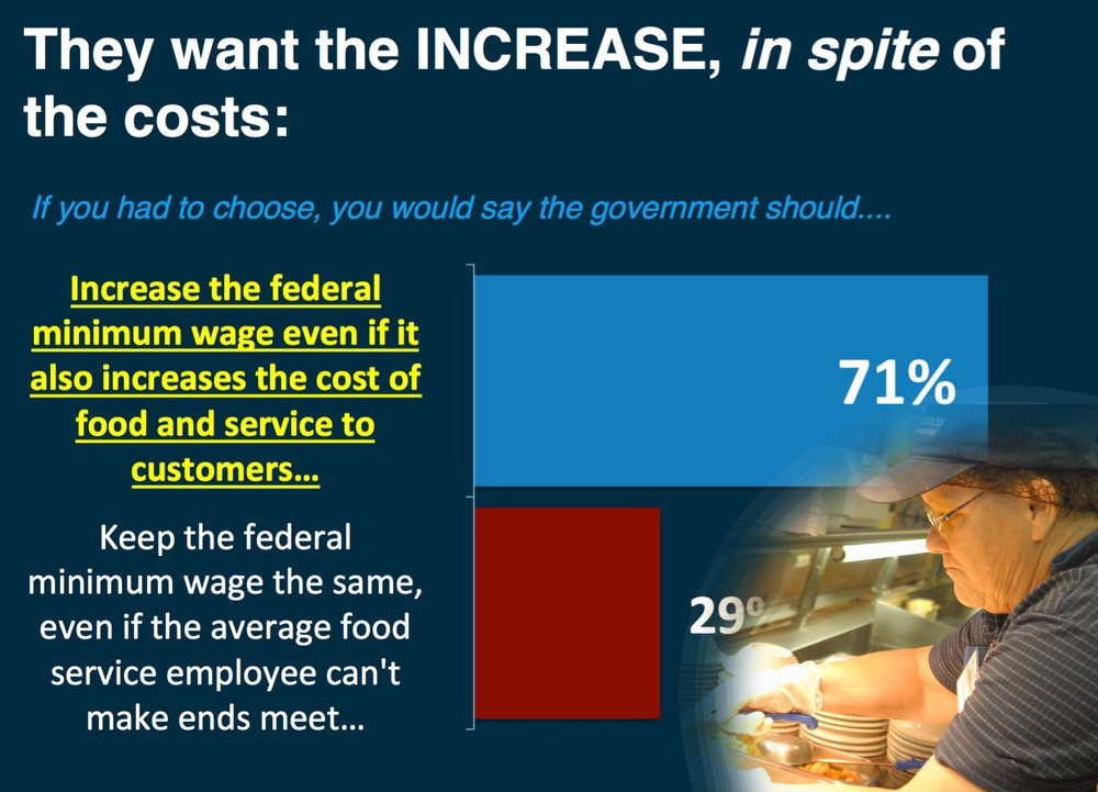 Restauranteurs' association dismayed when their private poll on minimum wage reveals a nation in support of...