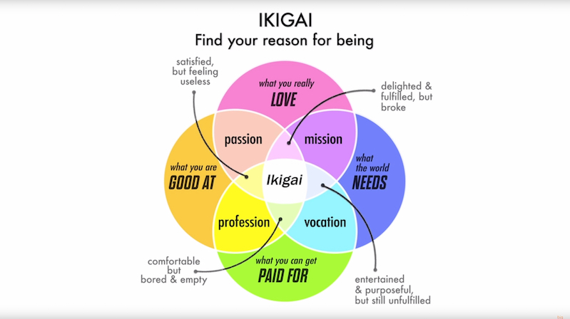 What U0026 39 S Your Ikigai  Your Reason To Get Up In The Morning     Boing Boing